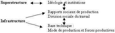 auguste comte définition sociologique